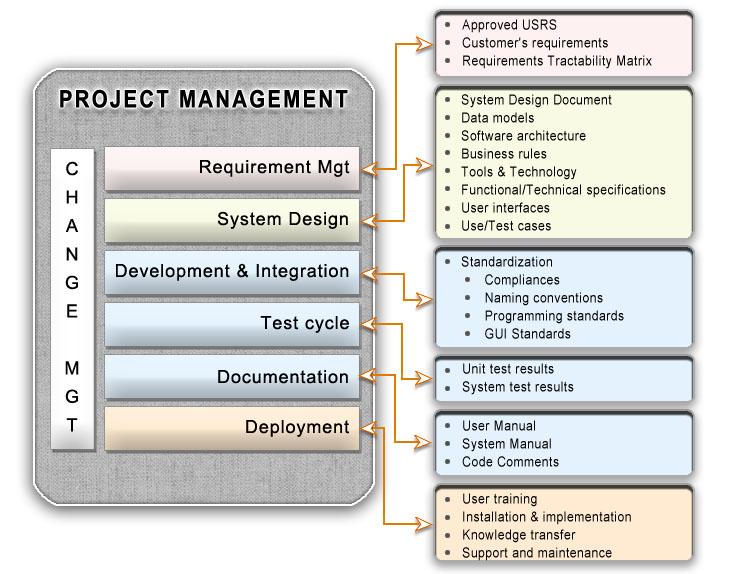Software Development Project Management Methodologies